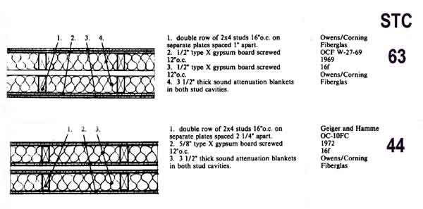 Interior Sound Study